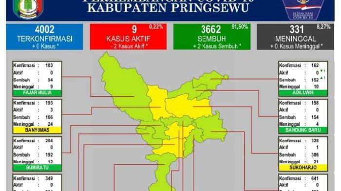 Hari Ini Tidak Ada Tambahan Kasus Covid-19 di Pringsewu Lampung