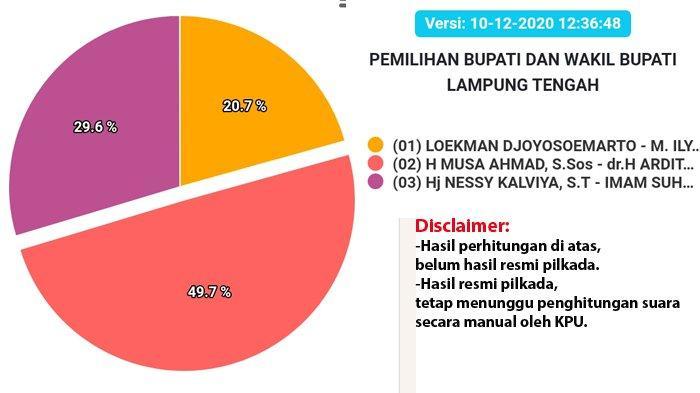 Hasil Pilkada Lampung Tengah 2020, Real Count KPU, Musa-Dito Raih 49,7 Persen dan Masih Memimpin