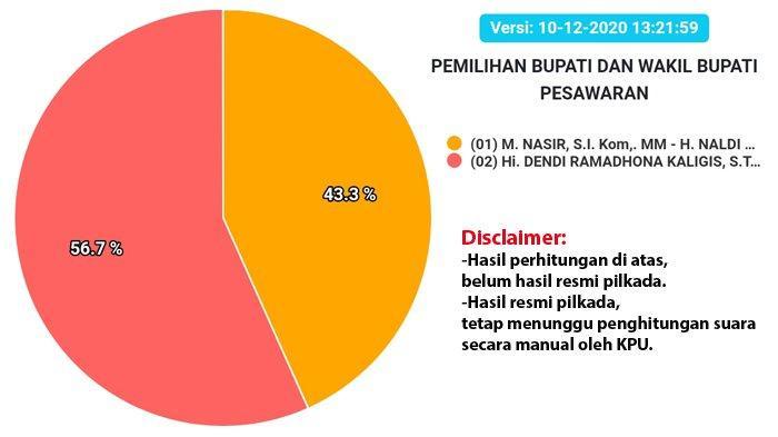 Hasil Pilkada Pesawaran 2020, Real Count KPU, Dendi-Marzuki Sementara Raih 56,6 Persen