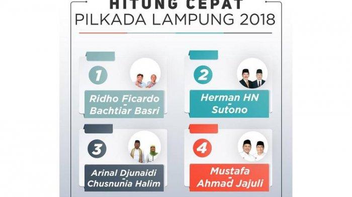 Pilgub Lampung 2018 - PDI Perjuangan Tuding  Politik Uang Digerakkan oleh Korporasi Raksasa