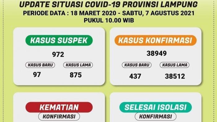 Ada 437 Kasus Baru Covid-19 di Lampung, Bandar Lampung Terbanyak