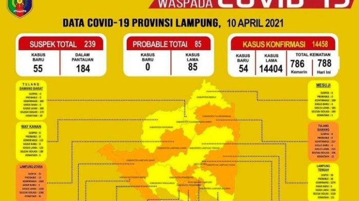 Kasus Covid-19 Bertambah, Lampung Utara Kembali ke Zona Oranye