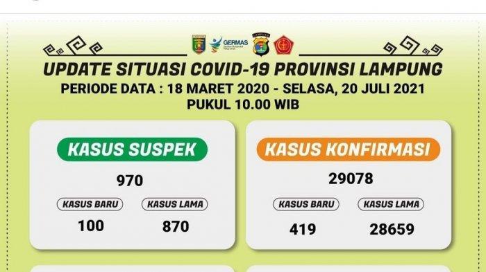 Hari Ini Ada 419 Kasus Covid-19 di Lampung