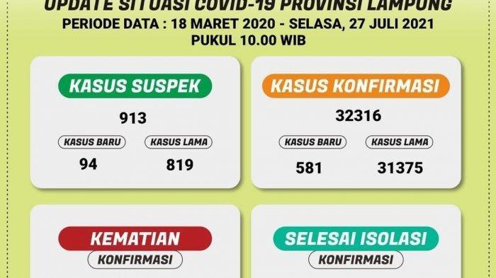 Ada 581 Kasus Baru Covid-19 di Lampung, Meninggal Dunia 52 Orang