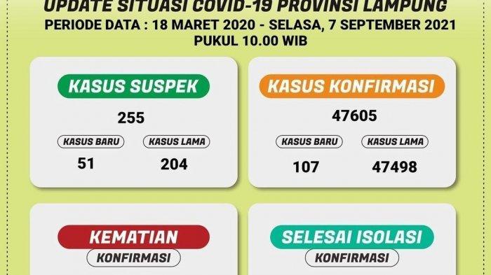 Covid-19 di Lampung Bertambah 107 Kasus, 8 Pasien Meninggal Dunia