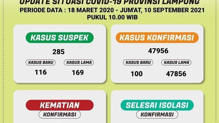 Ada 100 Kasus Baru Covid-19 di Lampung, 3 Daerah Masih Zona Oranye