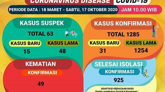 Kasus Covid-19 di Lampung Tambah 31 Pasien Hari Ini, Kadiskes Ingatkan Jangan Lupa Bahagia