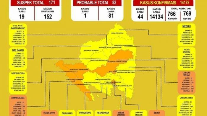 Kasus Covid-19 di Lampung Tembus 14.178 Kasus, 5 Kabupaten/Kota Masih Zona Orange