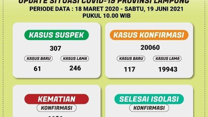 Ada 117 Kasus Baru, Covid-19 di Lampung Tembus 20.060 Kasus