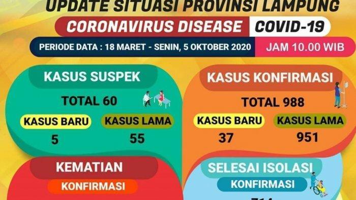 Kasus Covid-19 Melejit, Ada 37 Kasus Baru di Lampung