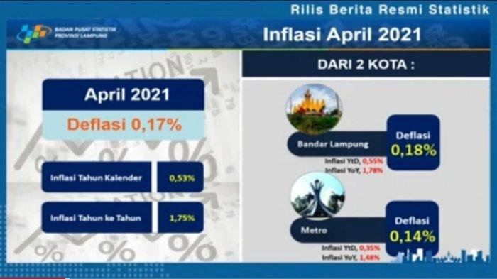 Lampung Deflasi 0,17 Persen di Bulan April 2021, Cabai Rawit dan Cabai Merah Sumbang Angka Dominan