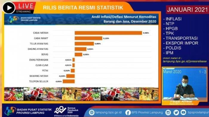 Lampung Inflasi 0,66 Persen di Penghujung Tahun 2020, Cabai Merah Beri Andil Besar