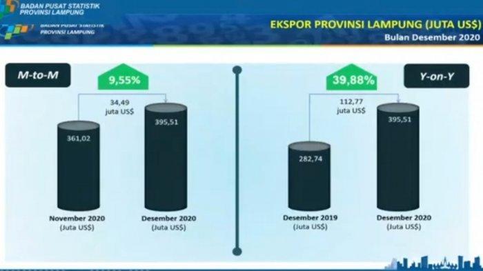 Nilai Ekspor Lampung Capai 395,51 Dolar AS, Tertinggi Sepanjang 2020