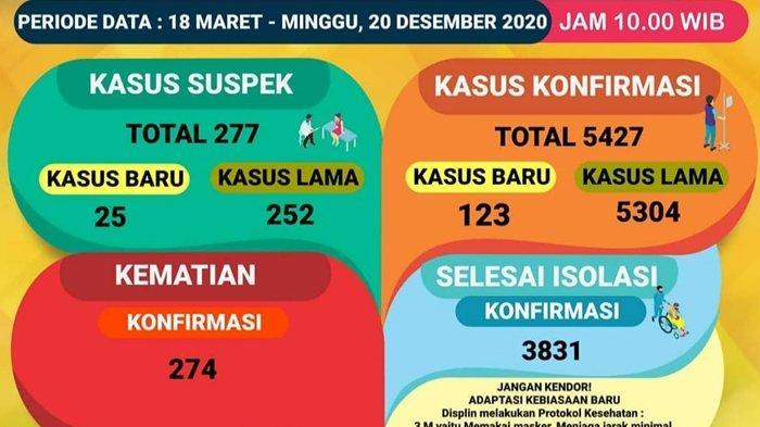 Pasien Positif Covid-19 di Lampung Tambah 123 Sampai Minggu 20 Desember 2020