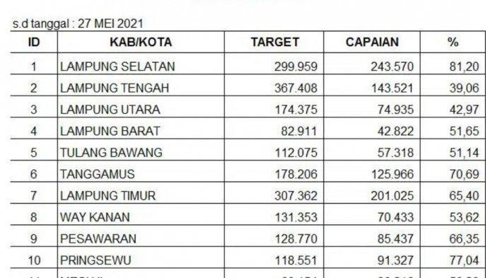 Lampung Selatan Tertinggi dalam PK21 Tahun 2021 di Lampung