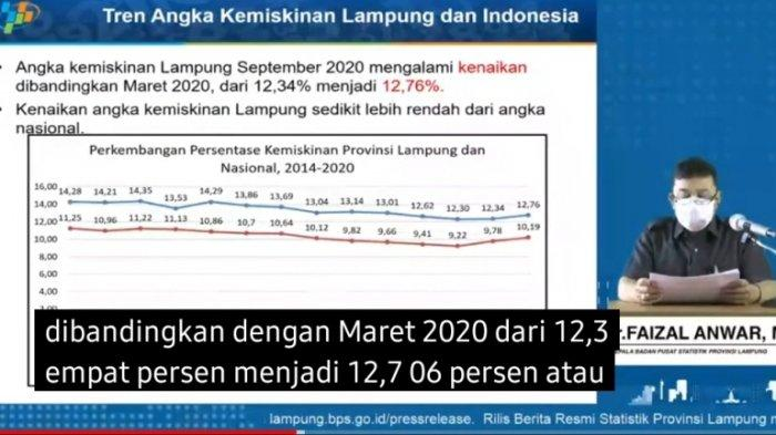 Penduduk Miskin di Lampung Naik 12,7 Persen di September 2020, Perkotaan Menyumbang Angka Tertinggi