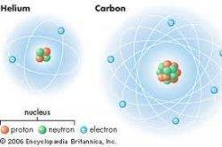 Apa Itu Atom dan Pengertian Atom