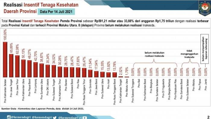 Pemprov Lampung Bayarkan Insentif Nakes Rp 14 Milria, Periode Januari Hingga Mei