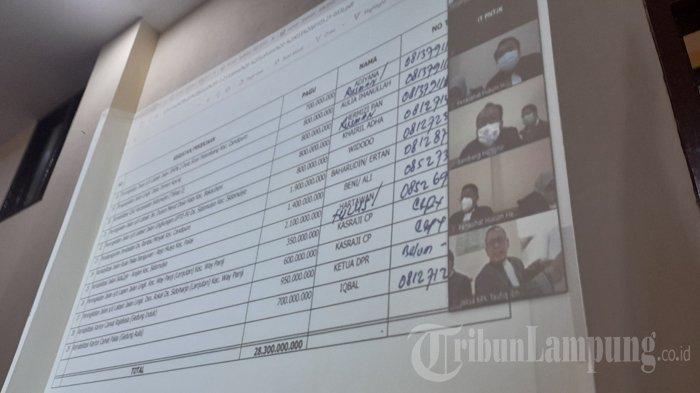 Saksi Mengaku Susun Dokumen Penawaran Lelang, Termasuk untuk Ketua DPR