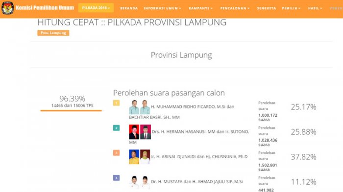 Hitung Cepat KPU Pilkada Provinsi Lampung, Ini Perolehan Suara 4 Pasangan Calon Gubernur