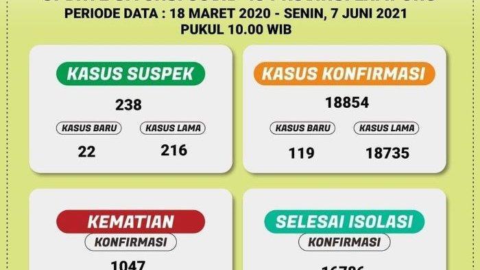 Sepekan Terakhir Ada 657 Kasus Covid-19 di Lampung