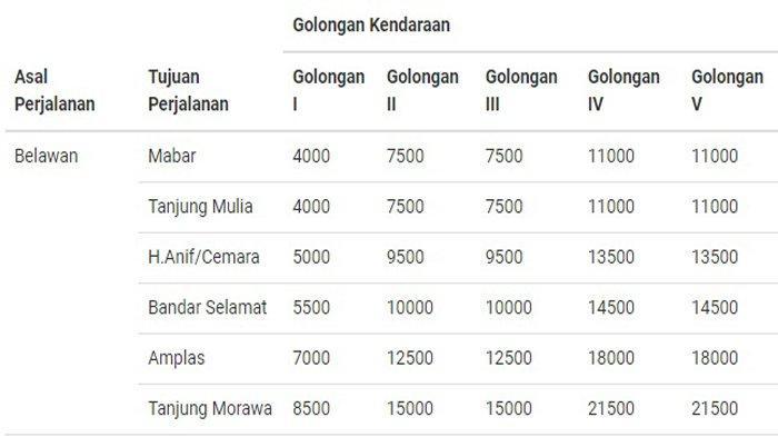 Ilustrasi - Tarif Tol Belawan-Medan-Tanjung Morawa.