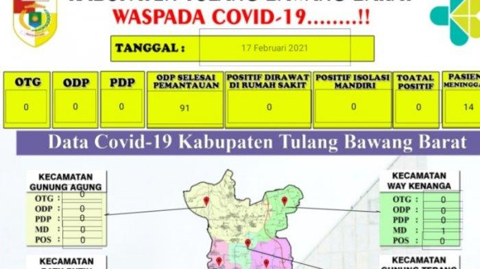 Terhitung Rabu, Tulangbawang Barat Nol Kasus Covid-19