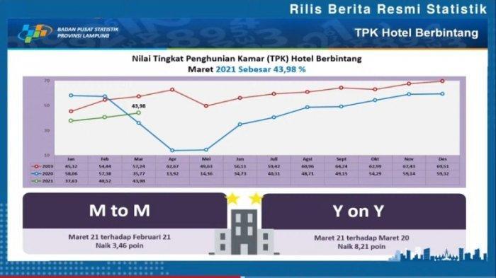 Tingkat Hunian Hotel Berbintang di Lampung Sepanjang Maret Capai 43,98 Persen