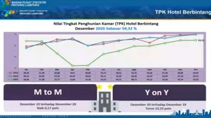 Dihantam Pandemi Covid-19, TPK Hotel Bintang di Lampung Lebih Tinggi dari Nasional