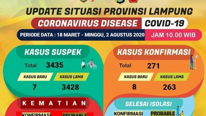 UPDATE Covid-19 di Lampung 2 Agustus, Ada 8 Kasus Positif Baru