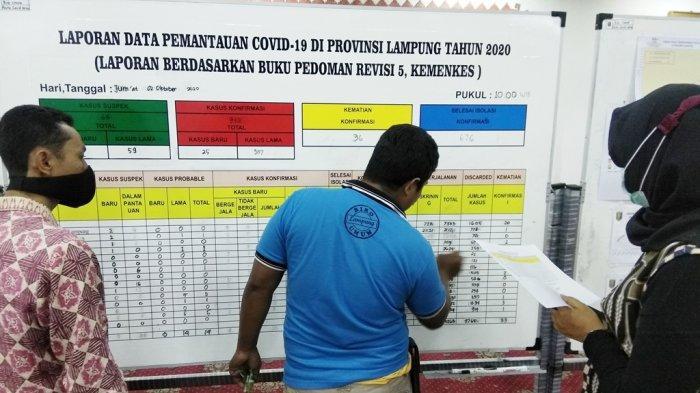 UPDATE Covid-19 di Lampung, Bertambah 25 Kasus dan 3 Meninggal Dunia