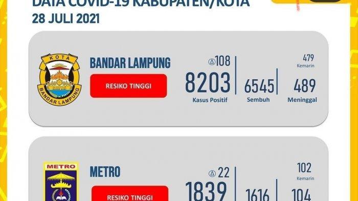 Kasus Harian Covid-19 Hari Ini, Bandar Lampung dan Lampung Selatan Sumbang Lebih 100 Orang