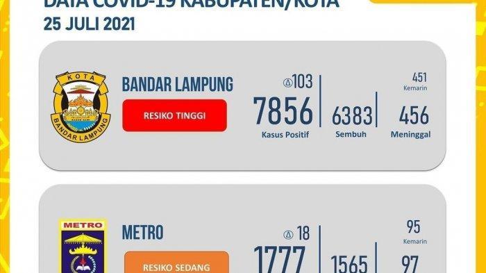 Bandar Lampung Sumbang 103 Kasus Covid-19 Hari Ini, Kasus Kematian Bertambah 41 Orang