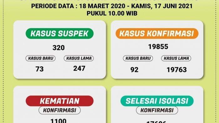 UPDATE Covid-19 Lampung, Hari Ini Bertambah 92 Kasus