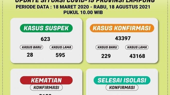 Pasien Terkonfirmasi Covid-19 di Lampung Bertambah 229 Kasus