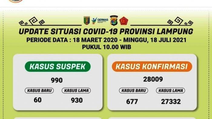 Sehari 677 Orang Positif, Kasus Covid-19 di Lampung Pecah Rekor Lagi