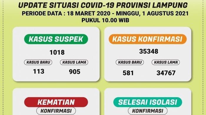 Angka Kematian Covid-19 di Lampung Hari Ini Tembus 96 Orang
