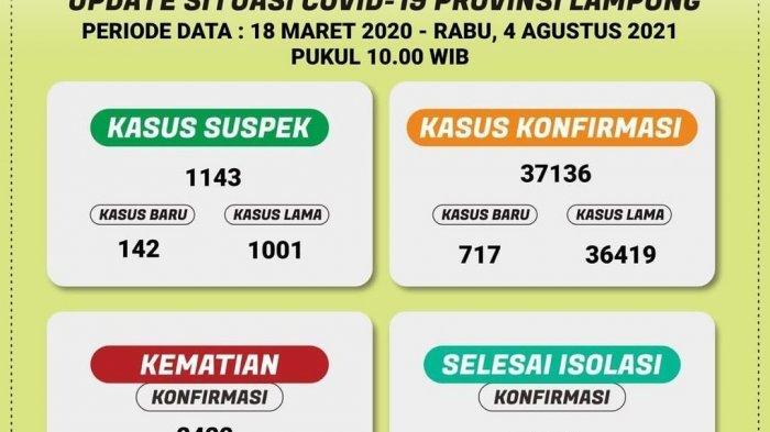 Hari Ini Ada 717 Kasus Baru Positif Covid-19 di Lampung