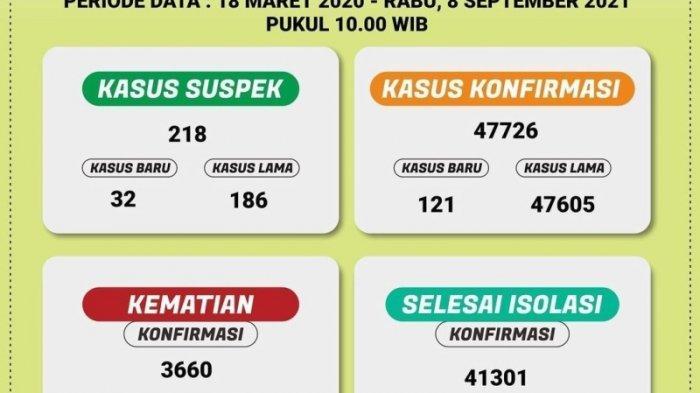 41.301 Pasien Covid-19 di Lampung Selesai Jalani Isolasi, 12 Kabupaten/Kota Kini Zona Kuning