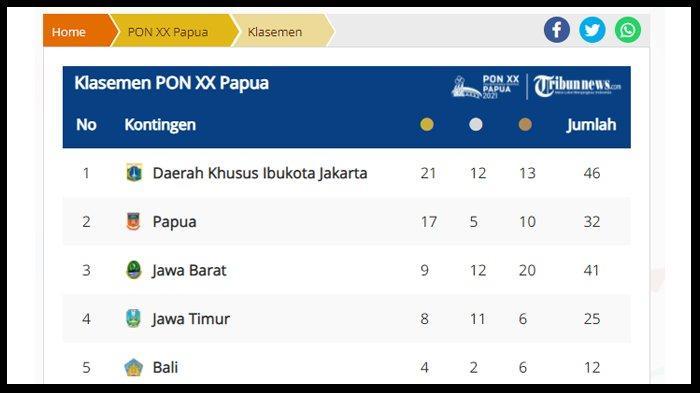 UPDATE Perolehan Medali PON XX Papua 2021 hingga Jumat 1 Oktober 2021