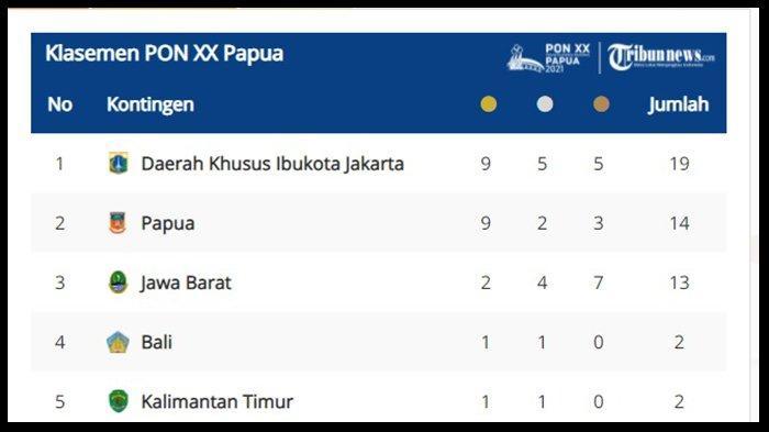 UPDATE Perolehan Medali PON XX Papua 2021, Lampung Masih Belum Raih Medali