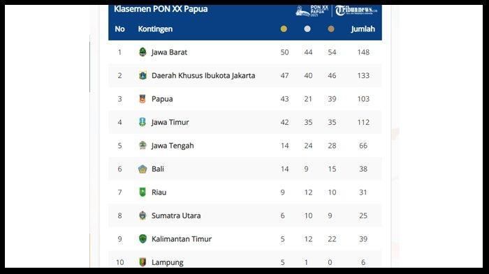 UPDATE PON XX Papua, Lampung Masuk 10 Besar Daftar Perolehan Medali Sementara