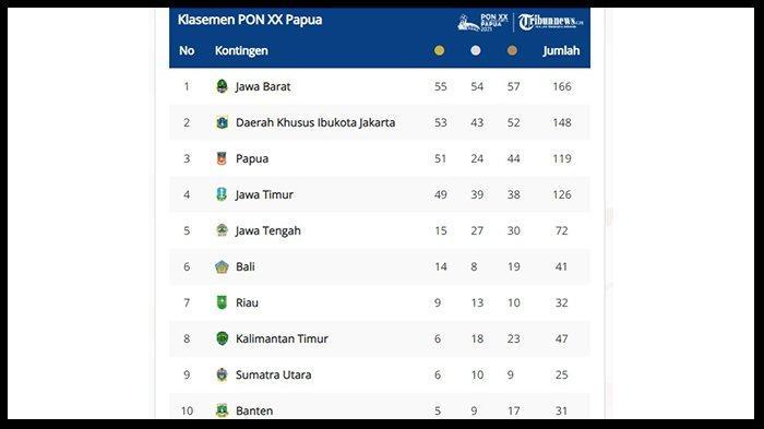 UPDATE Perolehan Medali PON XX Papua 2021, Lampung Turun ke Peringkat 12