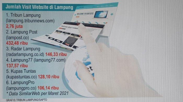 Online Tribun Lampung Nomor 1 Paling Banyak Dikunjungi dan Dibaca