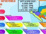daftar-pemilih-berkelanjutan-15-kabupatenkota-di-lampung-5972338-per-januari-2021.jpg