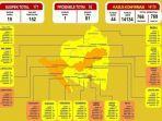 kasus-covid-19-di-lampung-tembus-14178-kasus-5-kabupatenkota-masih-zona-orange.jpg
