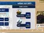 provinsi-lampung-inflasi-015-persen-juli-2021.jpg