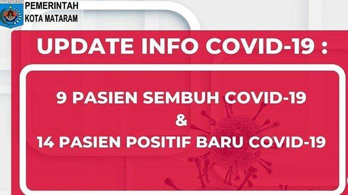 Data Terkini Corona di Mataram NTB, Kamis 11 Juni 2020: 14 Kasus Baru, 353 Positif, 208 Sembuh