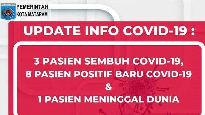 Data Terkini Corona di Mataram NTB, Jumat 12 Juni 2020: 8 Kasus Baru, 361 Positif, 254 PDP