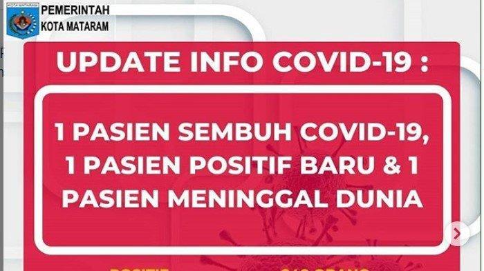 Data Terkini Corona di Mataram NTB, Rabu 3 Juni 2020: 1 Kasus Baru, Total 248 Positif, 10 Meninggal